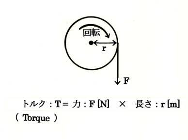 prorheo 回転粘度計 用語解説/ ...