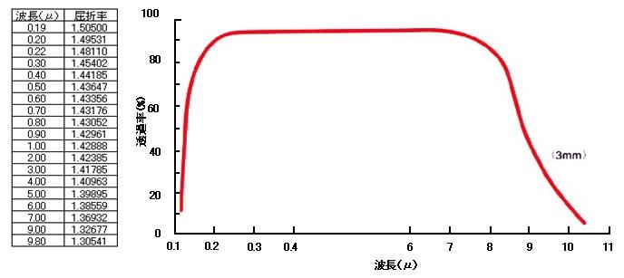 真空窓 CaF2 弗化カルシウム | ...